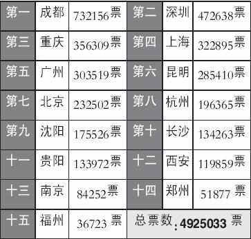 """""""舞美师""""再曝猛料 超女巡演城市由短信决定"""