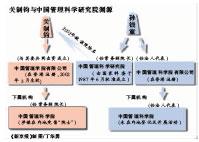 """香港壳公司内地兜售""""院士""""头衔事件调查(组图)"""