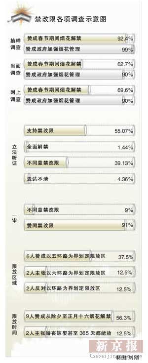 """北京爆竹""""禁改限""""法规修改稿获人大肯定(图)"""