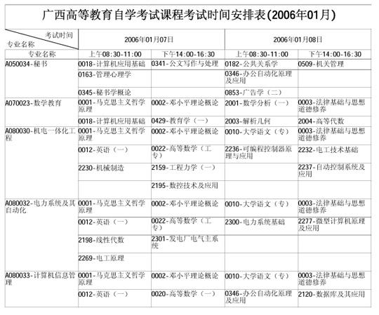 广西自学考试2006年1月考试课程时间表(一)