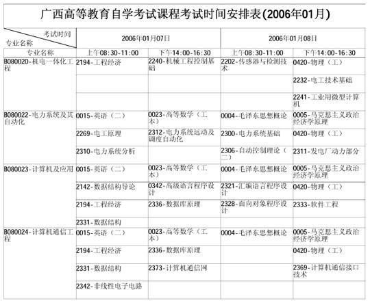 广西自学考试2006年1月考试课程时间表(二)