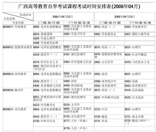 广西自学考试2006年4月考试课程时间表(二)