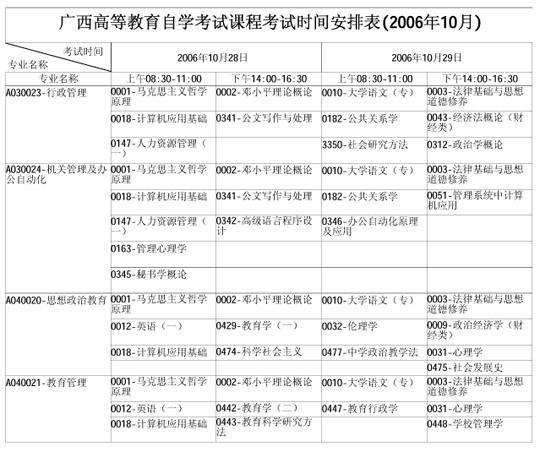 广西自学考试2006年10月考试课程时间表(一)