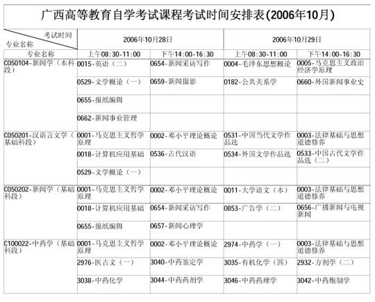 广西自学考试2006年10月考试课程时间表(二)
