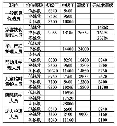 北京家政服务定指导工资 医院陪护最高2.9万\/年