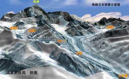 珠穆朗玛峰新高程数据向全世界公布:8844.43米