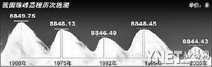 珠峰是否变矮尚无定论(图)
