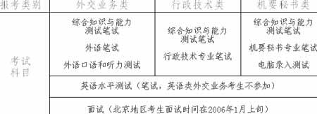外交部2006国家公务员考试报考说明