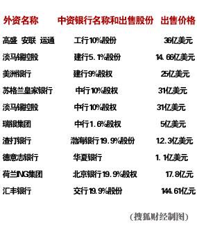外资投资中国银行