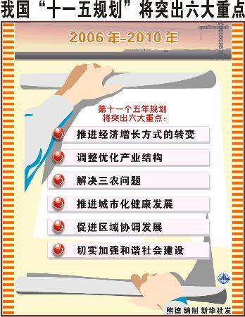 """中共中央关于""""十一五""""规划的建议全文公布"""