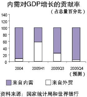 gdp增长过快_中国gdp增长图