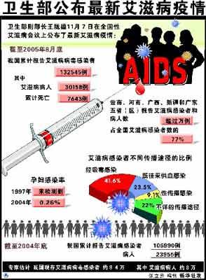 中国艾滋病仍呈现低流行状态 三种传播途径并存