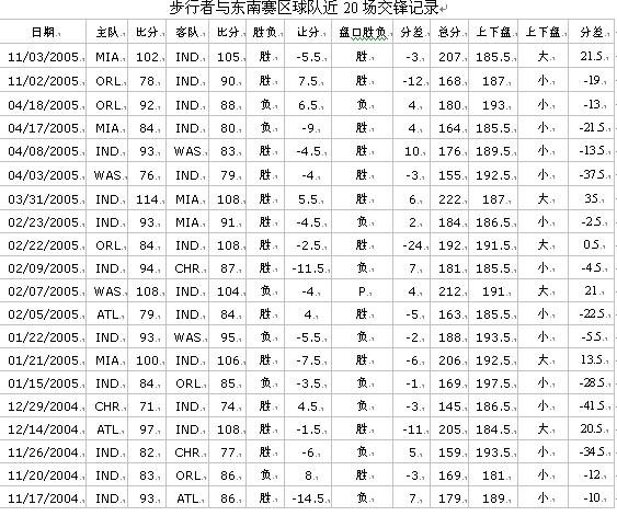 [程炜看彩]广东单场胜负比分篮彩第05002期分析