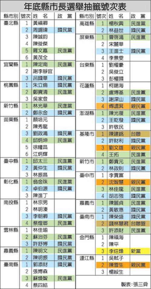台湾县市长候选人号次抽签结果出炉(附表)(图)