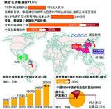 中国进口铁矿石涨价图