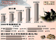 国际铁矿石产量