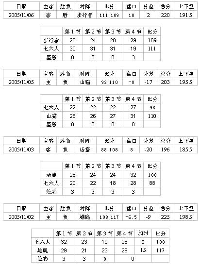 [程炜看彩]广东单场胜负比分篮彩05005期分析
