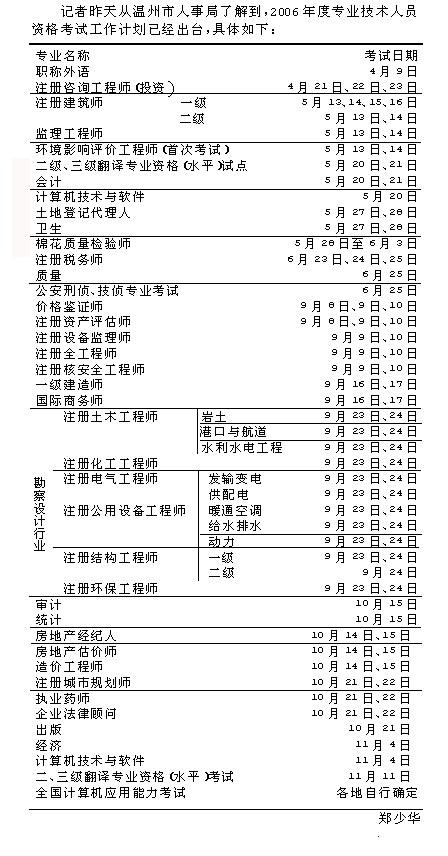 明年专业技术人员资格考试一览
