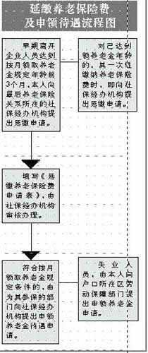 广州早期下海者可买回工龄 涉及至少10万人(图)