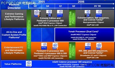 双核提速17% 全球最强芯片组975X测试