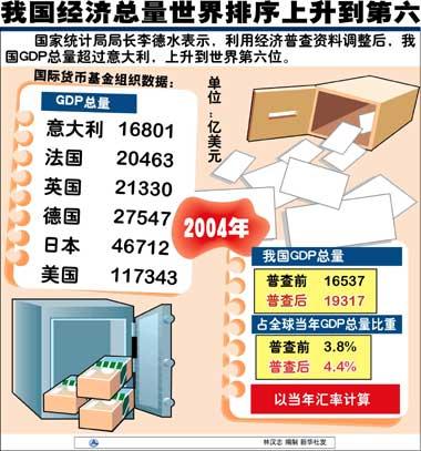 中国经济总量排在世界第几_世界经济总量排名