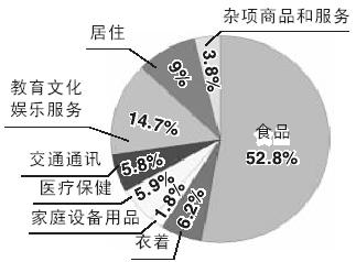 家庭收入分配图_居民收入_小康家庭月收入_世界经济 ...