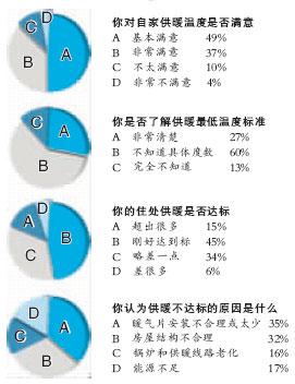 本组稿件采写/本报记者李毅哲-逾八成市民满意供暖温度