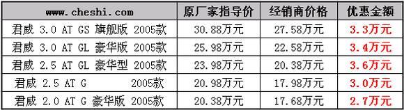05款君威厂家优惠2.6万元 经销商优惠3.6万元(图)