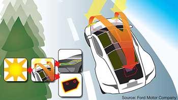 [北美车展]:福特Reflex概念车大显身手