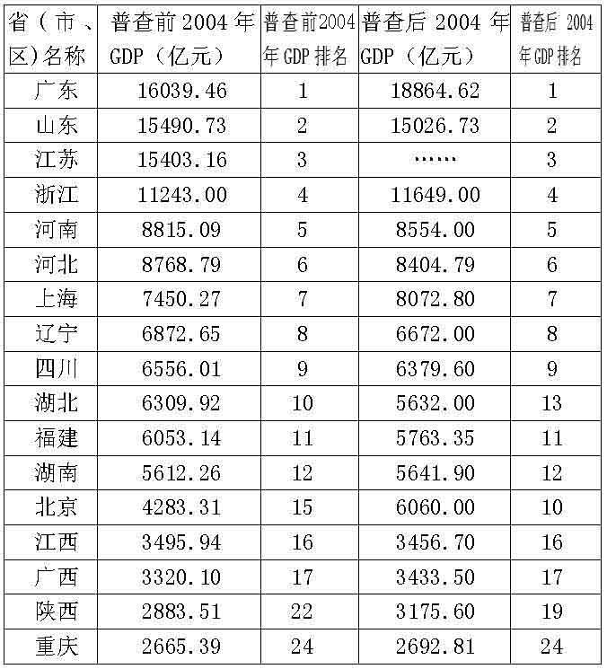 山东gdp与湖北gdp_山东济南与云南昆明的2020上半年GDP出炉,两者排名怎样