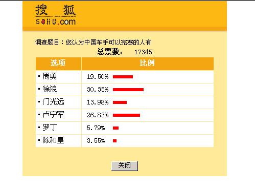 考验真车迷 中国车手完赛搜狐网友13日投票结果