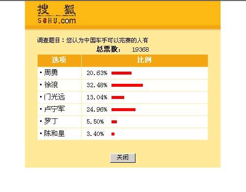 15日调查结果:逾万名搜狐网友支持帕拉丁车队