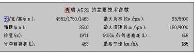 奇瑞A520冲击中级车市场售价8.8888万元