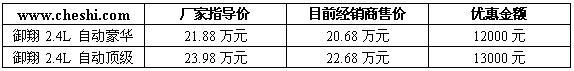 御翔价格(图)