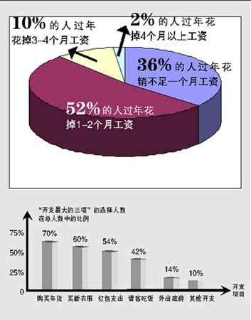 春节开销:五成人过年花掉一至两成年收入(图)