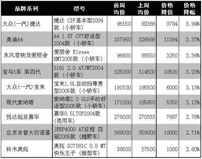 价格看台 上周最新降价和最新涨价车型