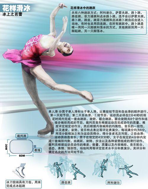 冬奥会项目介绍--花样滑冰