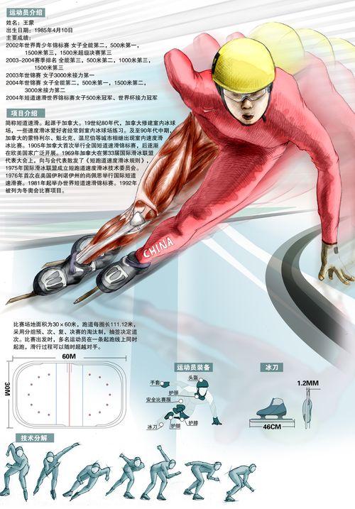 北京奥运会体育项目_冬奥会项目介绍--短道速滑-搜狐2008奥运