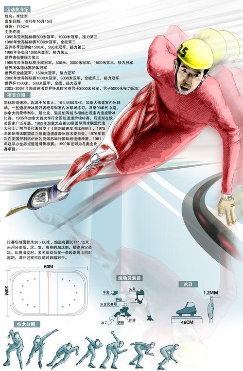 冬奥会项目介绍--短道速滑