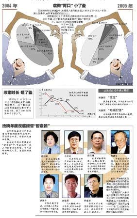"""五旬贪官""""小额""""腐败增近四成 集中在50至59岁"""