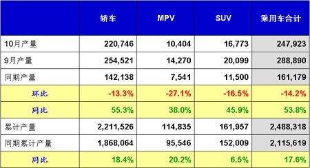 全国乘用车市场分析(05年10月份)