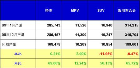 全国乘用车市场分析(06年1月份)