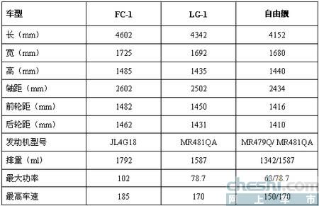 FC-1 LG-1 吉利(图)
