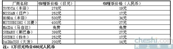 日本八大车厂与咖喱饭(图)