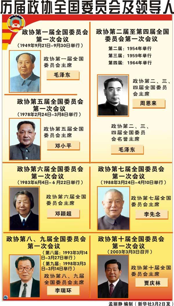 历届政协全国委员会及领导人