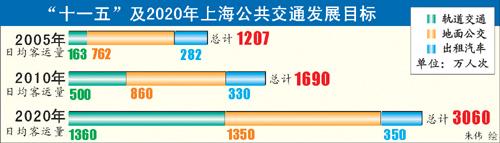 上海交通规划:公交路权优先 轨道将成骨干