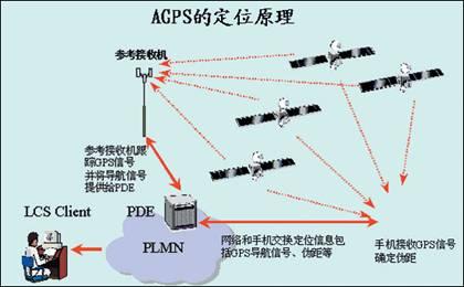 延续圣火的脚步  A-GPS引领2008奥运导航