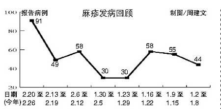 卫生部门最新统计:北京累计报告麻疹415例(图)