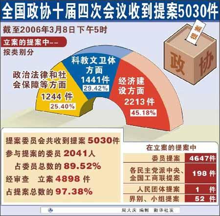 图表:全国政协十届四次会议收到提案5030件