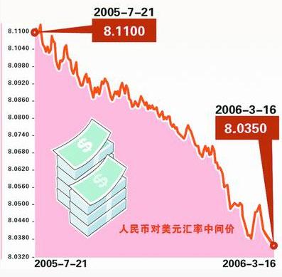 美议员访华风暴预演 人民币兑美元创12年新高